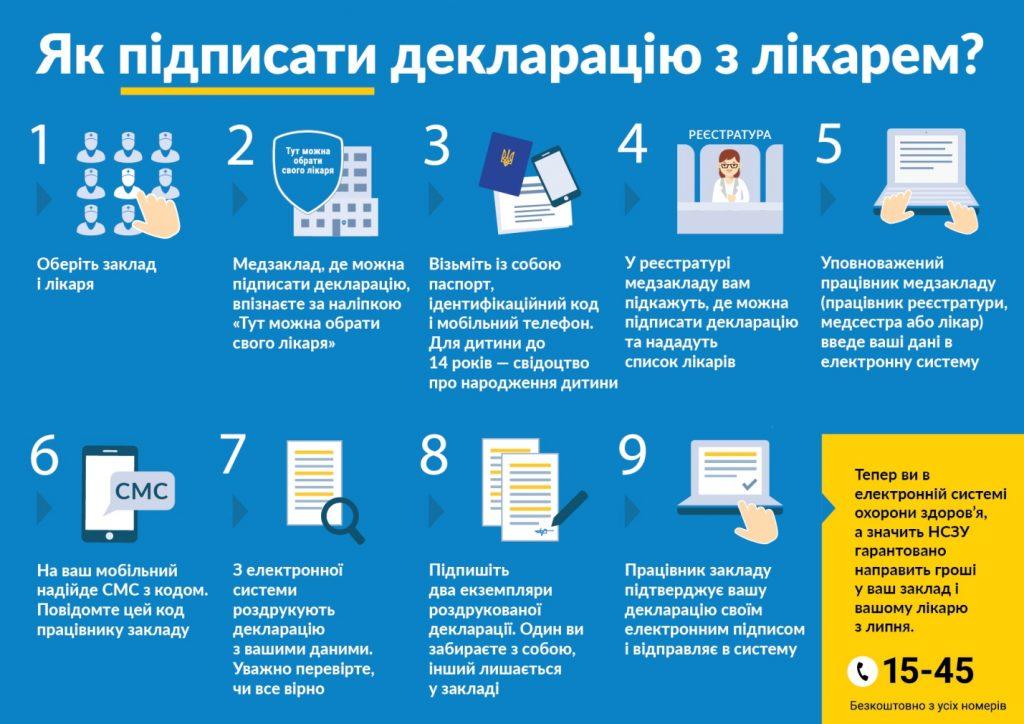 Як пройти процес підписання декларації з сімейним лікарем