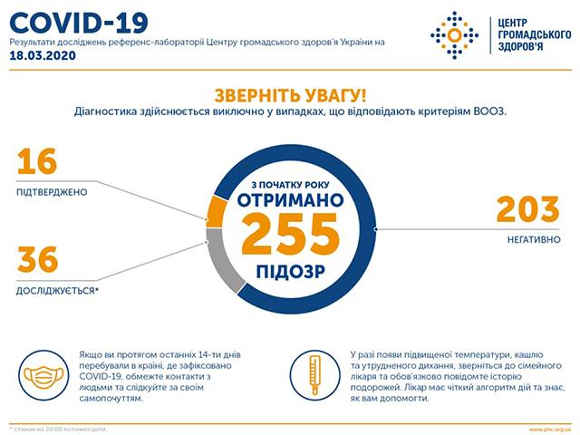 В Україні станом на вечір 18.03.2020 лабораторно підтверджено 16 випадків захворювання на COVID-19