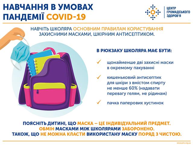 Що має бути в рюкзаку школяра для безпечного навчання під час COVID-19