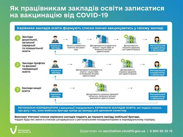 Кожен працівник закладу освіти зможе безоплатно вакцинуватись і захистити себе від COVID-19