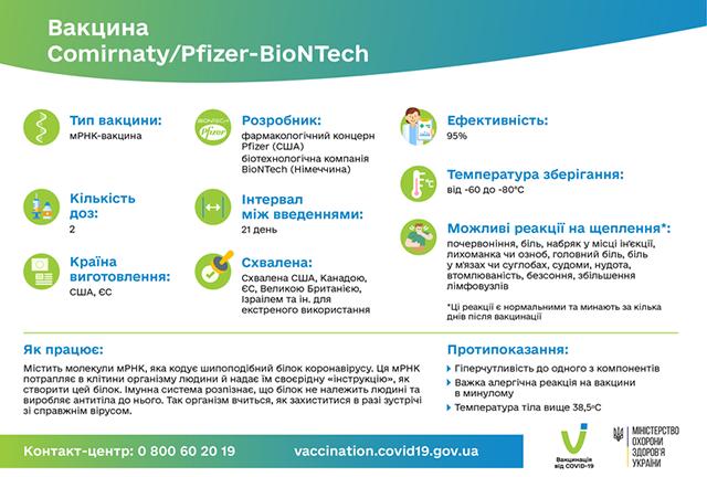 Однією з вакцин проти COVID-19, які використовує Україна, є Pfizer (Comirnaty).