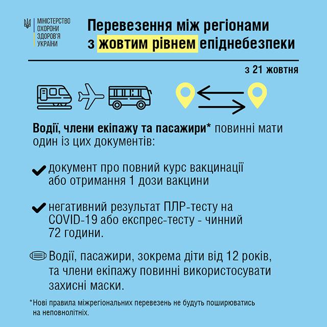 Які документи необхідні для поїздок між регіонами з 21 жовтня