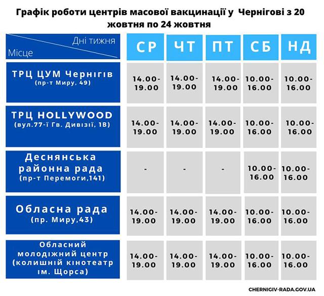 Робота центрів вакцинації у Чернігові з 20 по 24 жовтня